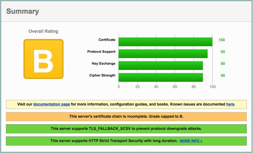 SSL Server Test barasu org Powered by Qualys SSL Labs Evernote Premium