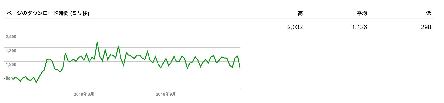 Search Console(旧)