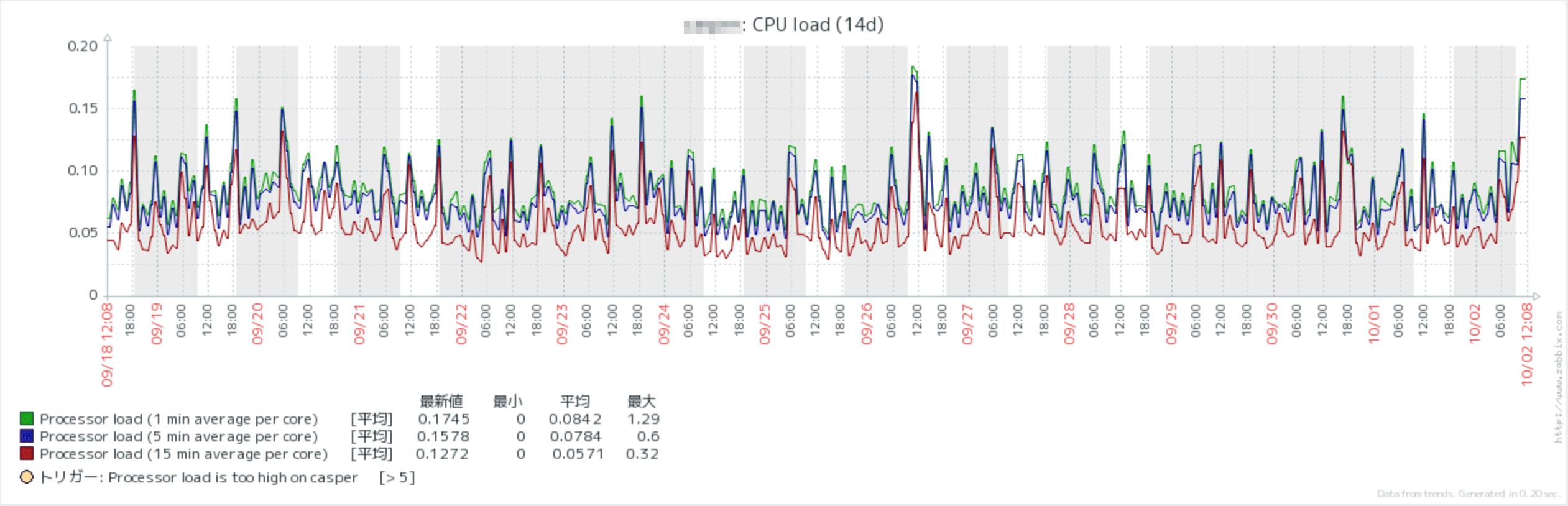 CPU負荷